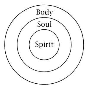 Body - Soul - Spirit